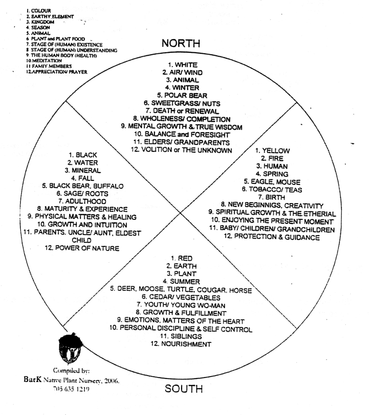 Medicine Wheel Garden p4 graphic only.jpg